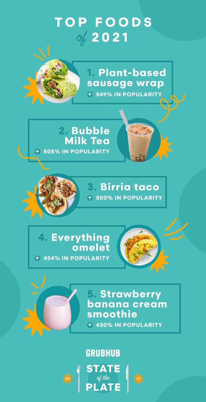 Grubhub Top foods